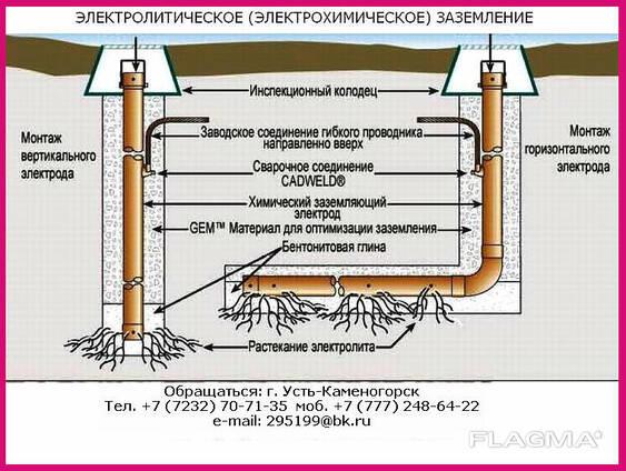 Химические заземляющие электроды ЗЭМ-Т052-РК, ЗЭН-Т052-РК