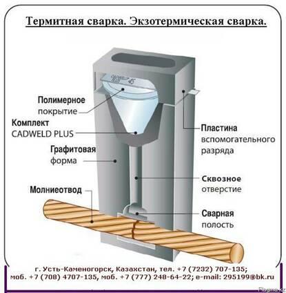 Термитная сварка Cadweld. Экзотермическая сварка.